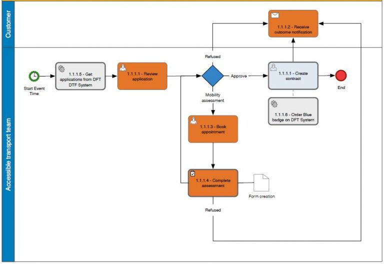 A blue badge specific accessible transport sample workflow