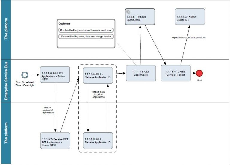 A sample accessible transport integration workflow
